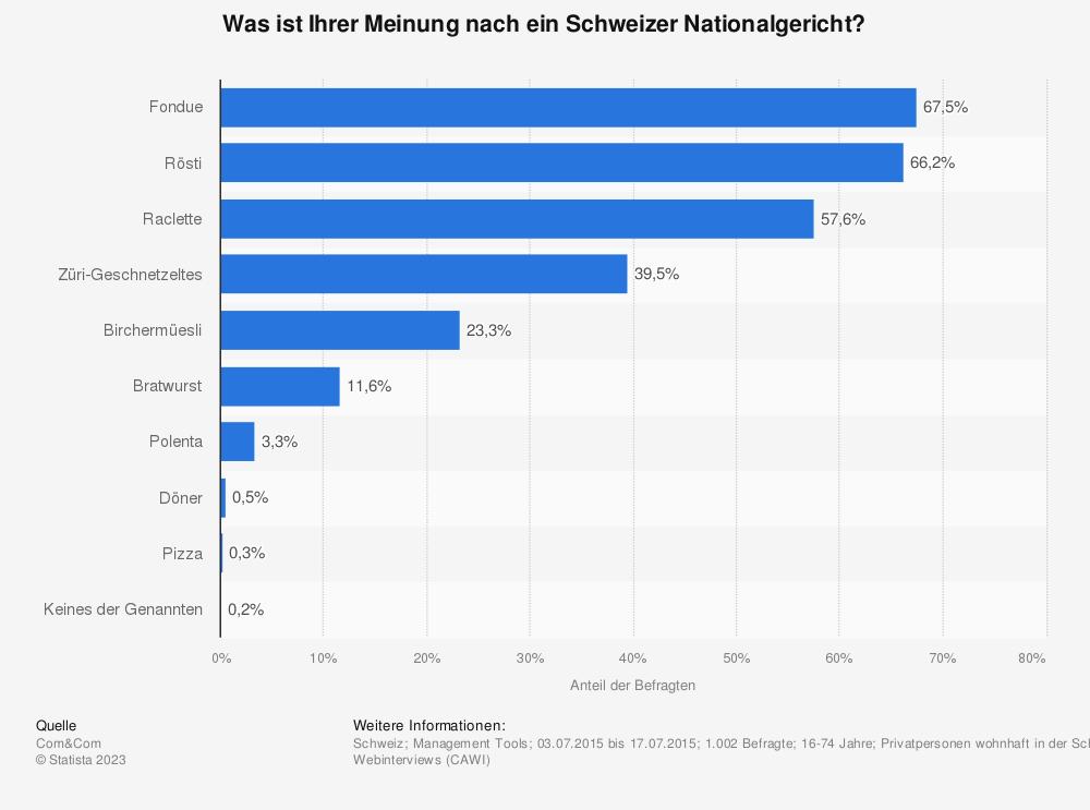Statistik: Was ist Ihrer Meinung nach ein Schweizer Nationalgericht? | Statista
