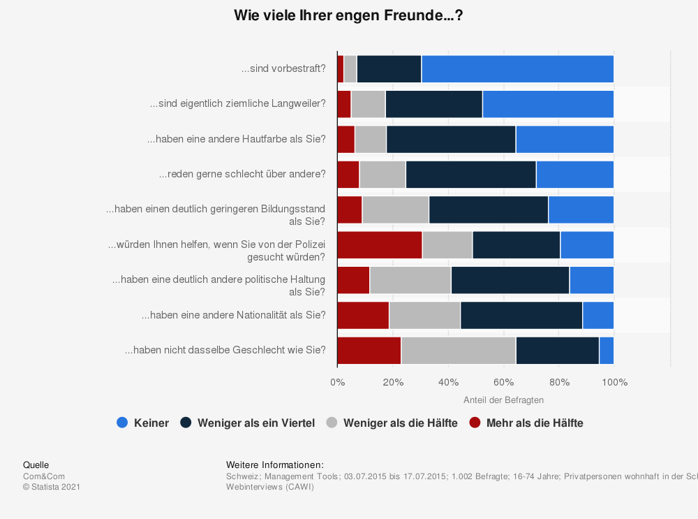 Statistik: Wie viele Ihrer engen Freunde...? | Statista