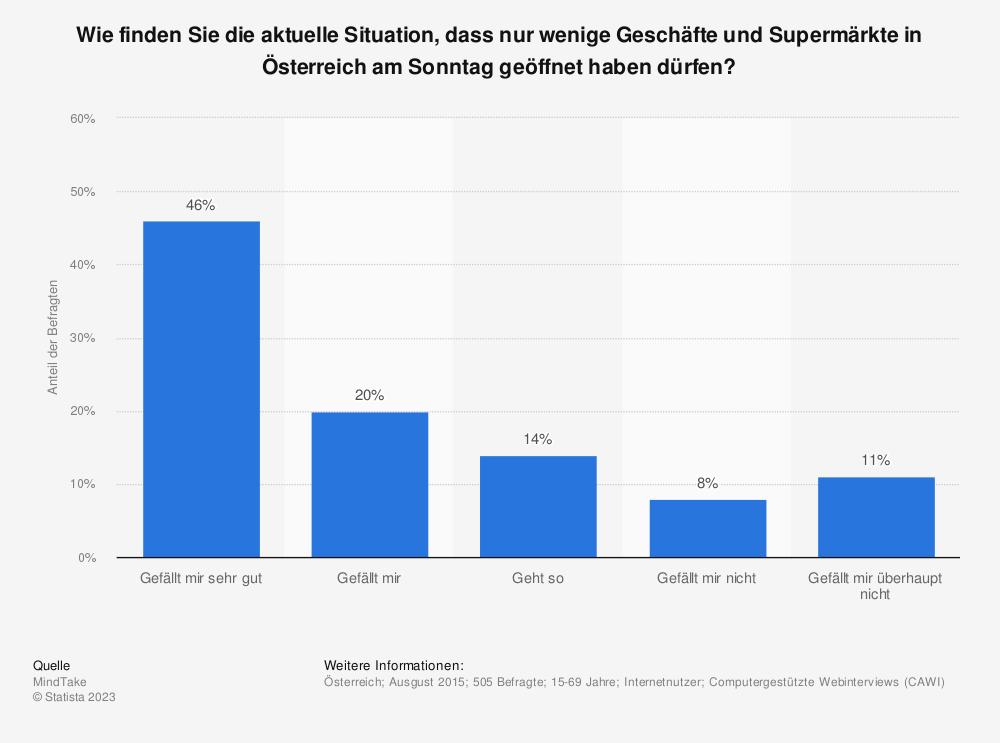 Statistik: Wie finden Sie die aktuelle Situation, dass nur wenige Geschäfte und Supermärkte in Österreich am Sonntag geöffnet haben dürfen? | Statista