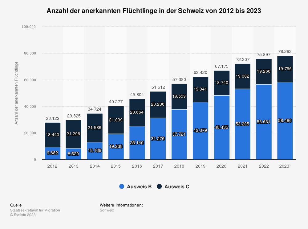 Statistik: Anzahl der anerkannten Flüchtlinge in der Schweiz von 2009 bis 2019 | Statista