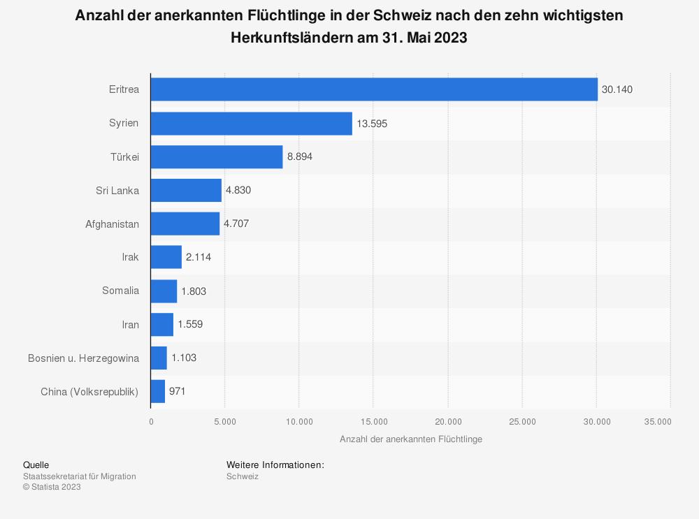 Statistik: Anzahl der anerkannten Flüchtlinge in der Schweiz nach den zehn wichtigsten Herkunftsländern am 30. November 2019 | Statista