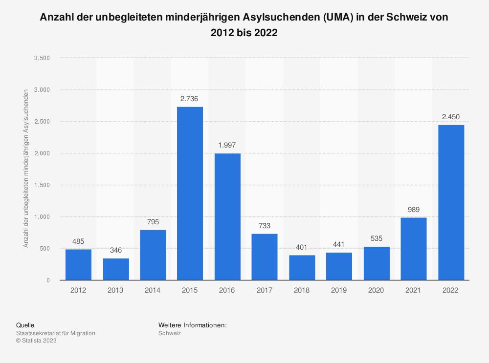 Statistik: Anzahl der unbegleiteten minderjährigen Asylsuchenden (UMA) in der Schweiz von 2006 bis 2016 | Statista