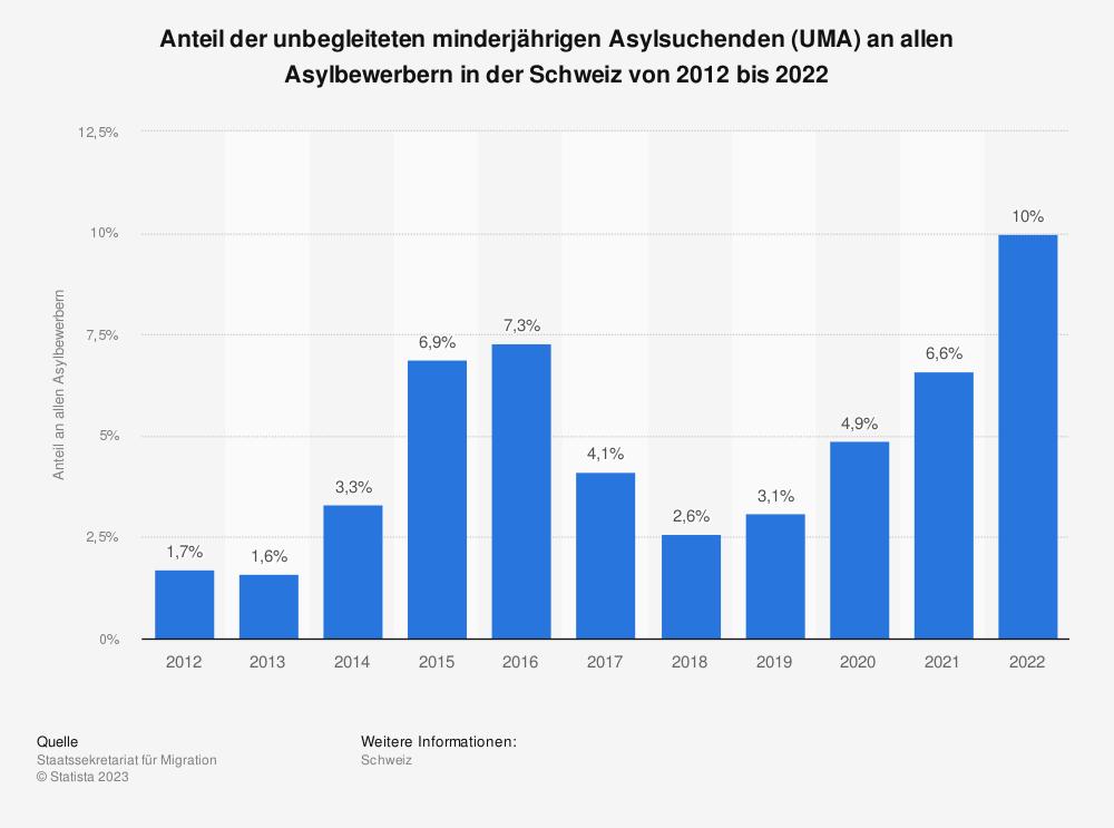 Statistik: Anteil der unbegleiteten minderjährigen Asylsuchenden (UMA) an allen Asylbewerbern in der Schweiz von 2008 bis 2018 | Statista