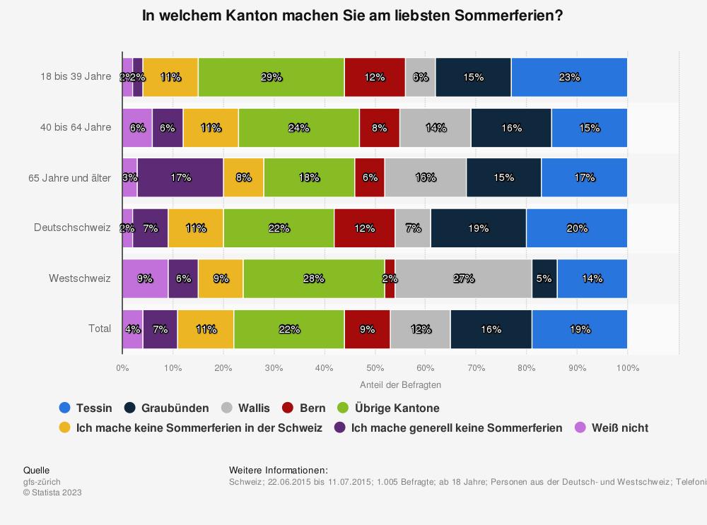 Statistik: In welchem Kanton machen Sie am liebsten Sommerferien? | Statista