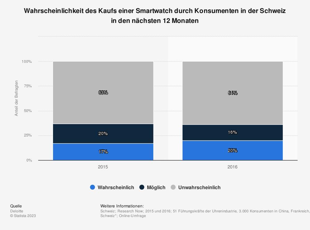 Statistik: Wahrscheinlichkeit des Kaufs einer Smartwatch durch Konsumenten in der Schweiz in den nächsten 12 Monaten  | Statista