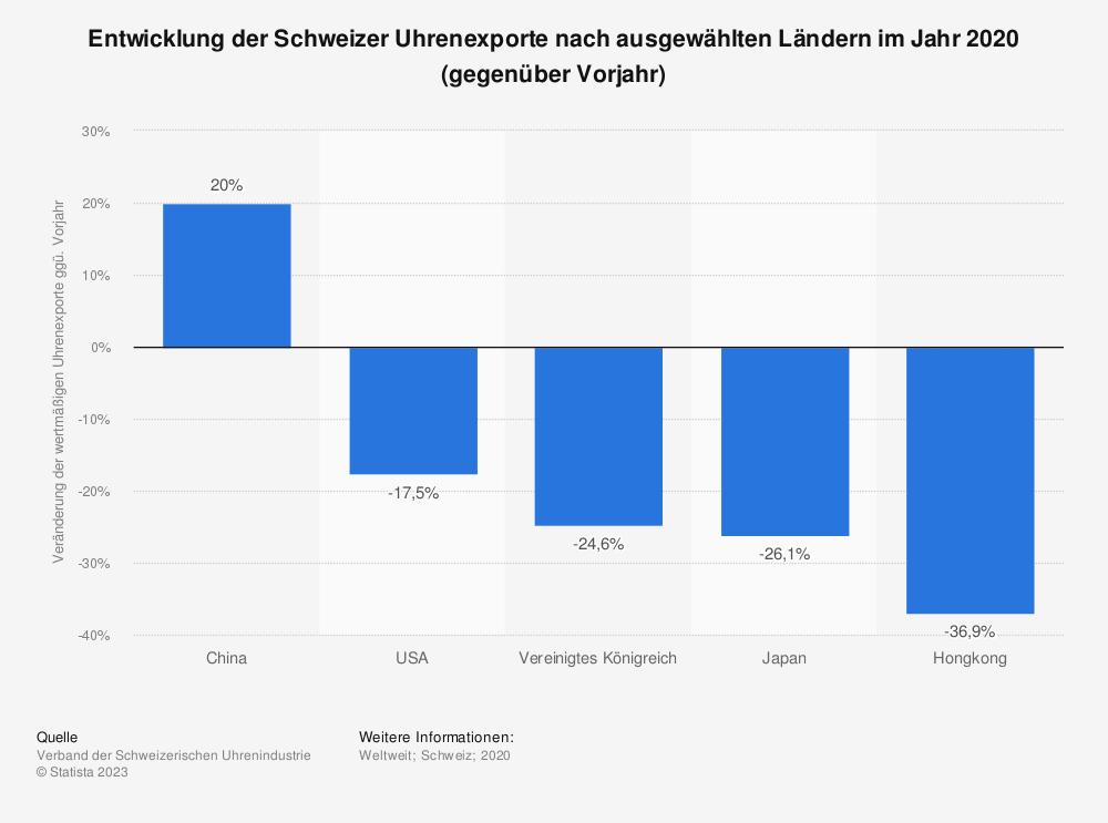 Statistik: Entwicklung der Schweizer Uhrenexporte nach Ländern weltweit im Jahr 2018 (gegenüber Vorjahr) | Statista