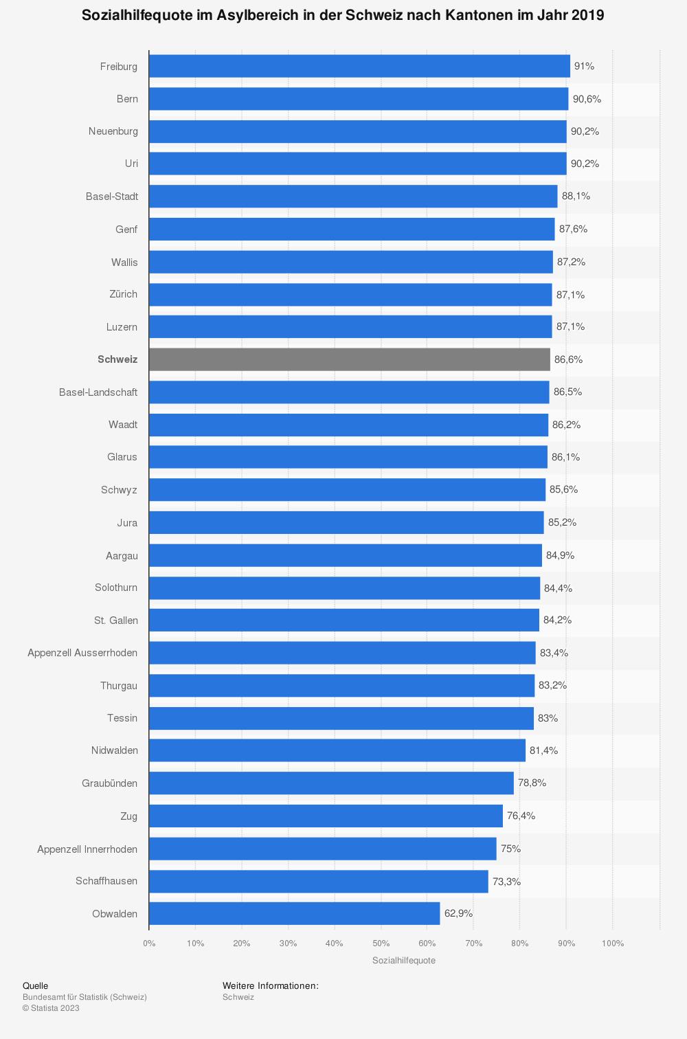 Statistik: Sozialhilfequote im Asylbereich in der Schweiz nach Kantonen im Jahr 2019 | Statista