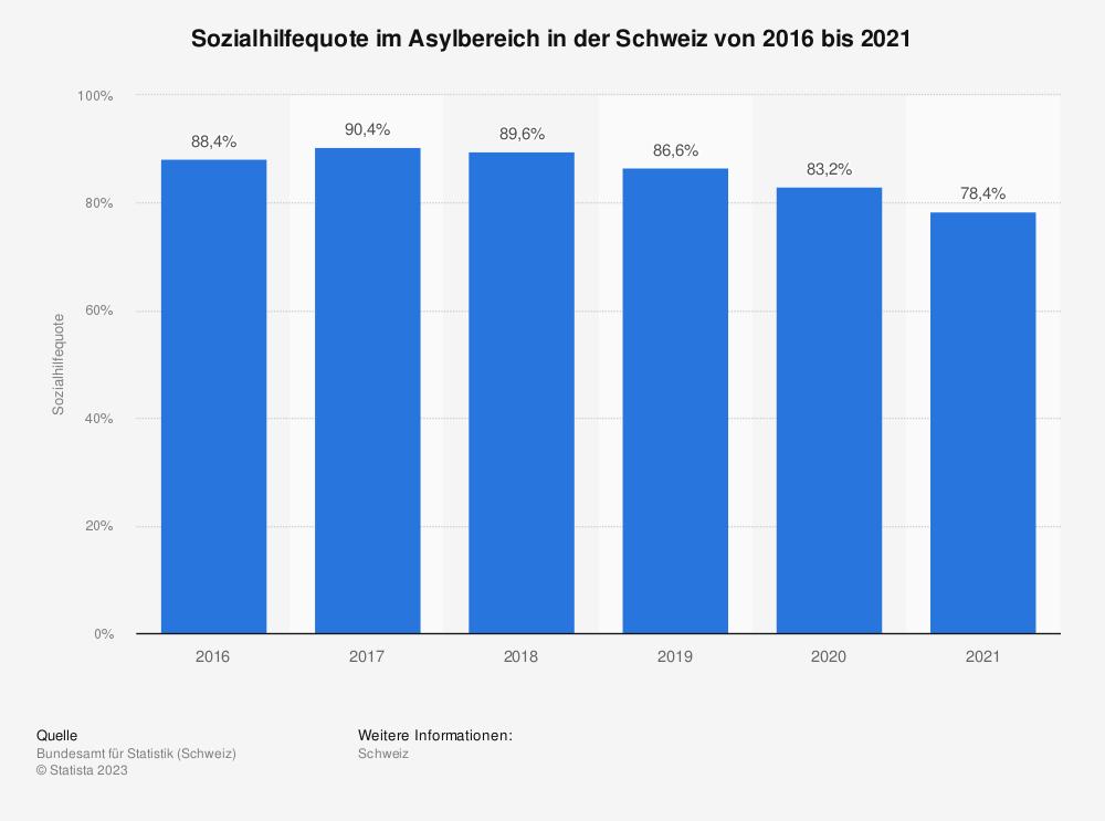 Statistik: Sozialhilfequote im Asylbereich in der Schweiz von 2016 bis 2017 | Statista