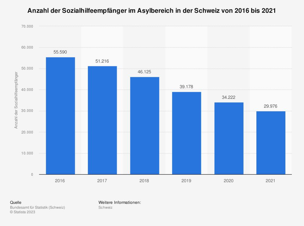 Statistik: Anzahl der Sozialhilfeempfänger im Asylbereich in der Schweiz von 2016 bis 2018 | Statista