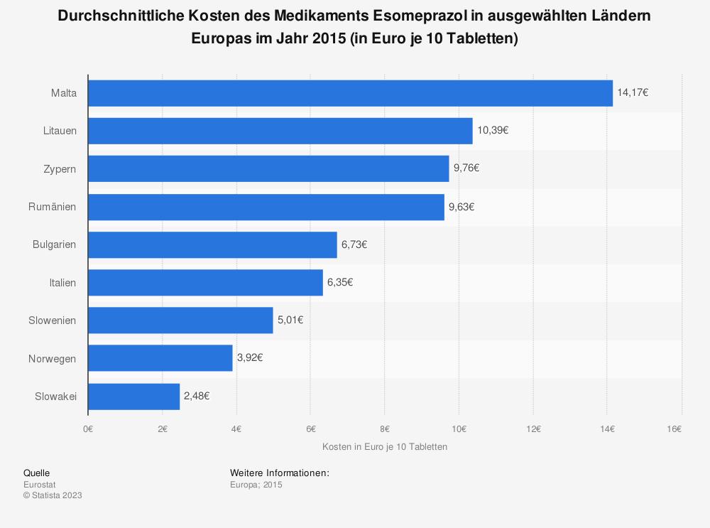 Statistik: Durchschnittliche Kosten des Medikaments Esomeprazol in ausgewählten Ländern Europas im Jahr 2015 (in Euro je 10 Tabletten) | Statista