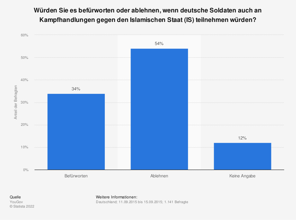 Statistik: Würden Sie es befürworten oder ablehnen, wenn deutsche Soldaten auch an Kampfhandlungen gegen den Islamischen Staat (IS) teilnehmen würden? | Statista