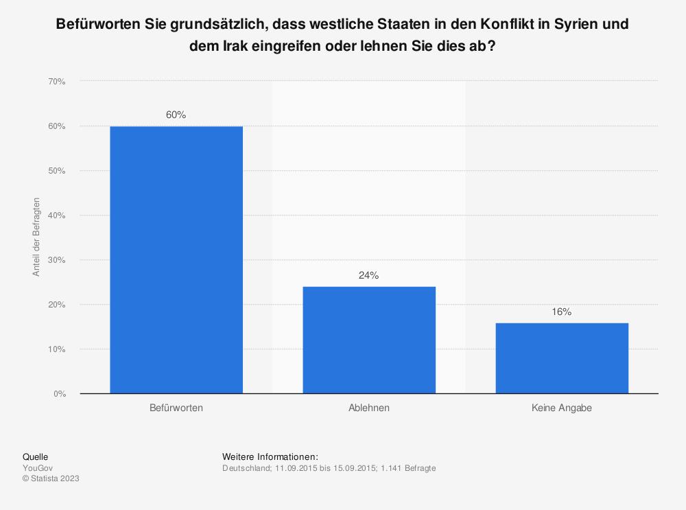 Statistik: Befürworten Sie grundsätzlich, dass westliche Staaten in den Konflikt in Syrien und dem Irak eingreifen oder lehnen Sie dies ab? | Statista