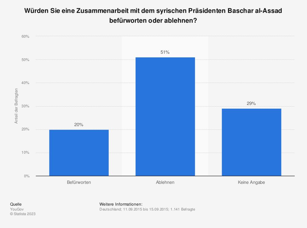 Statistik: Würden Sie eine Zusammenarbeit mit dem syrischen Präsidenten Baschar al-Assad befürworten oder ablehnen? | Statista