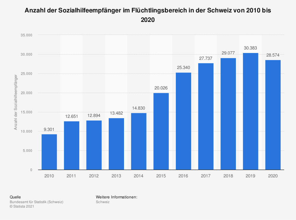 Statistik: Anzahl der Sozialhilfeempfänger im Flüchtlingsbereich in der Schweiz von 2010 bis 2018 | Statista