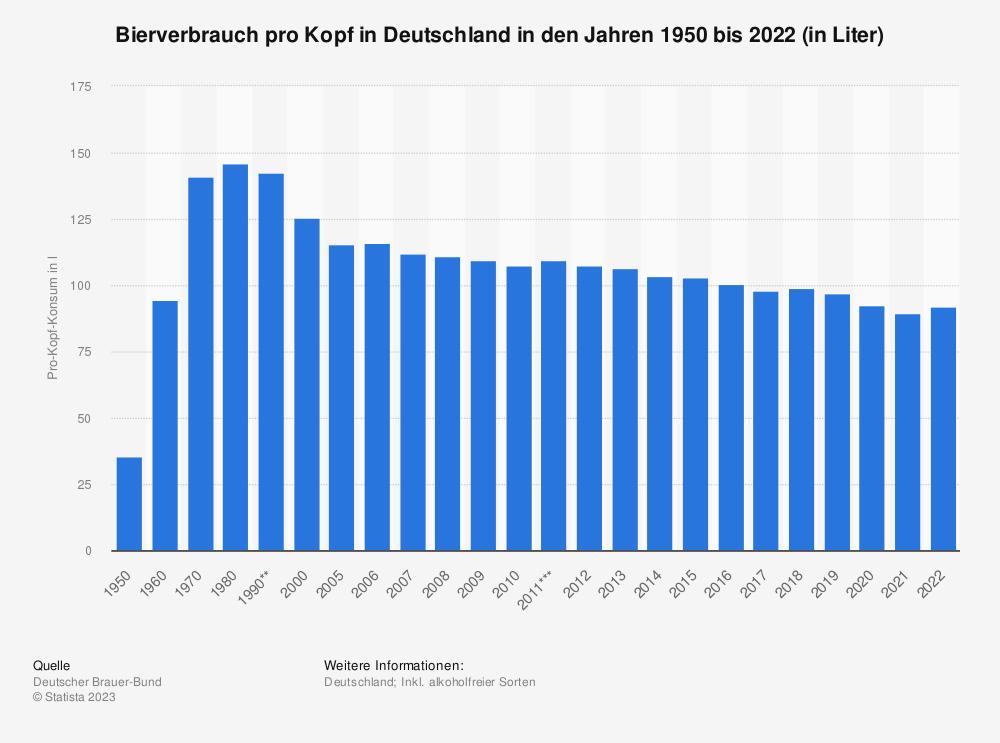 Statistik: Pro-Kopf-Konsum von Bier in Deutschland in den Jahren 1950 bis 2015 (in Liter) | Statista