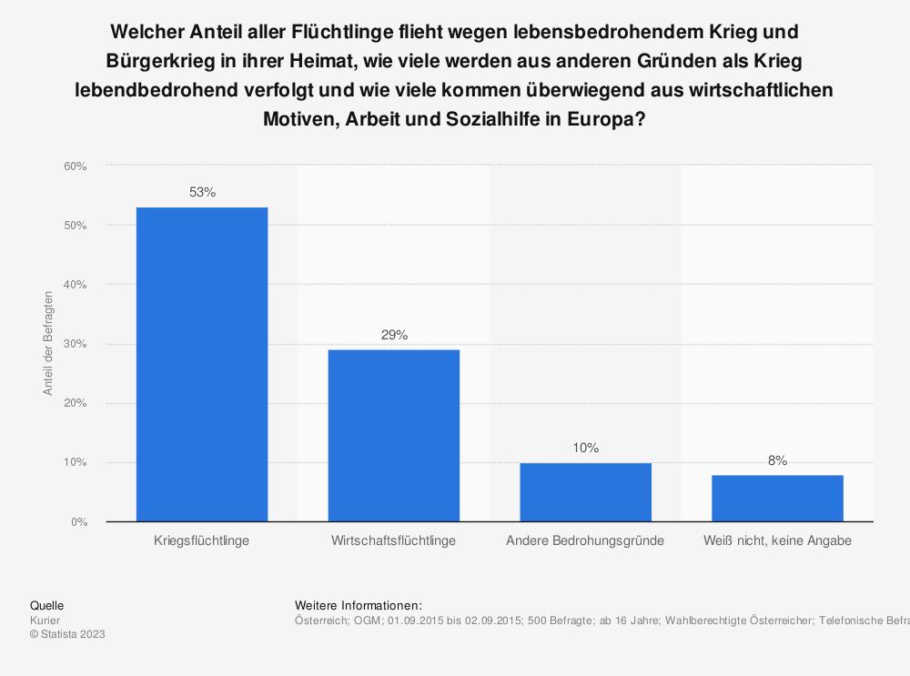 Statistik: Welcher Anteil aller Flüchtlinge flieht wegen lebensbedrohendem Krieg und Bürgerkrieg in ihrer Heimat, wie viele werden aus anderen Gründen als Krieg lebendbedrohend verfolgt und wie viele kommen überwiegend aus wirtschaftlichen Motiven, Arbeit und Sozialhilfe in Europa? | Statista
