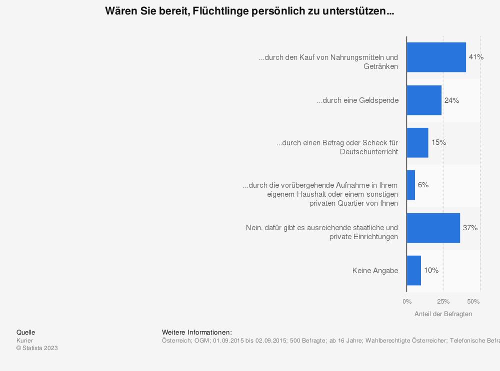 Statistik: In Österreich wird nach dem tragischen Tod von 71 Flüchtlingen über mehr Hilfsbereitschaft durch die BürgerInnen selbst diskutiert. Wären Sie bereit, Flüchtlinge persönlich zu unterstützen... | Statista