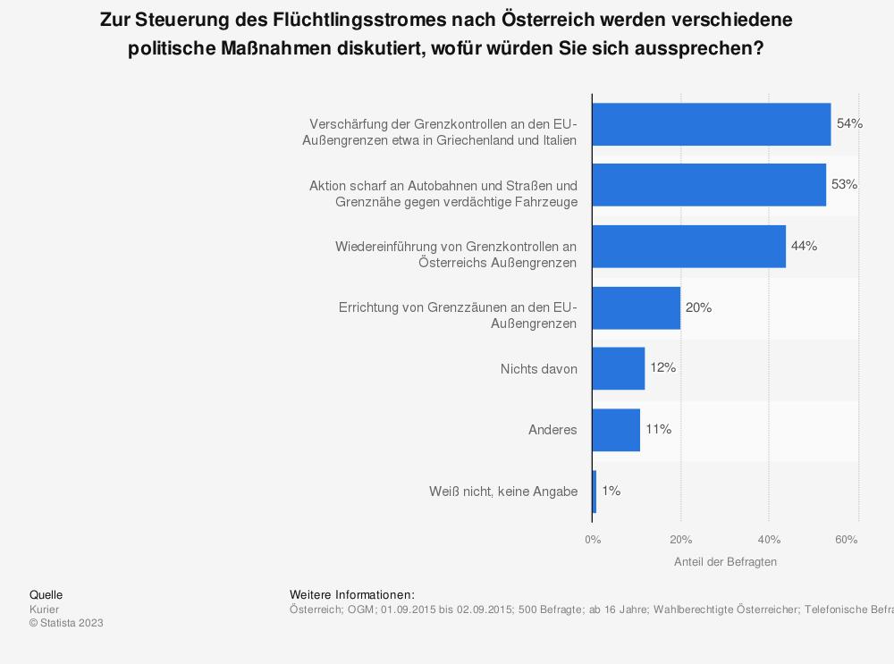 Statistik: Zur Steuerung des Flüchtlingsstromes nach Österreich werden verschiedene politische Maßnahmen diskutiert, wofür würden Sie sich aussprechen? | Statista