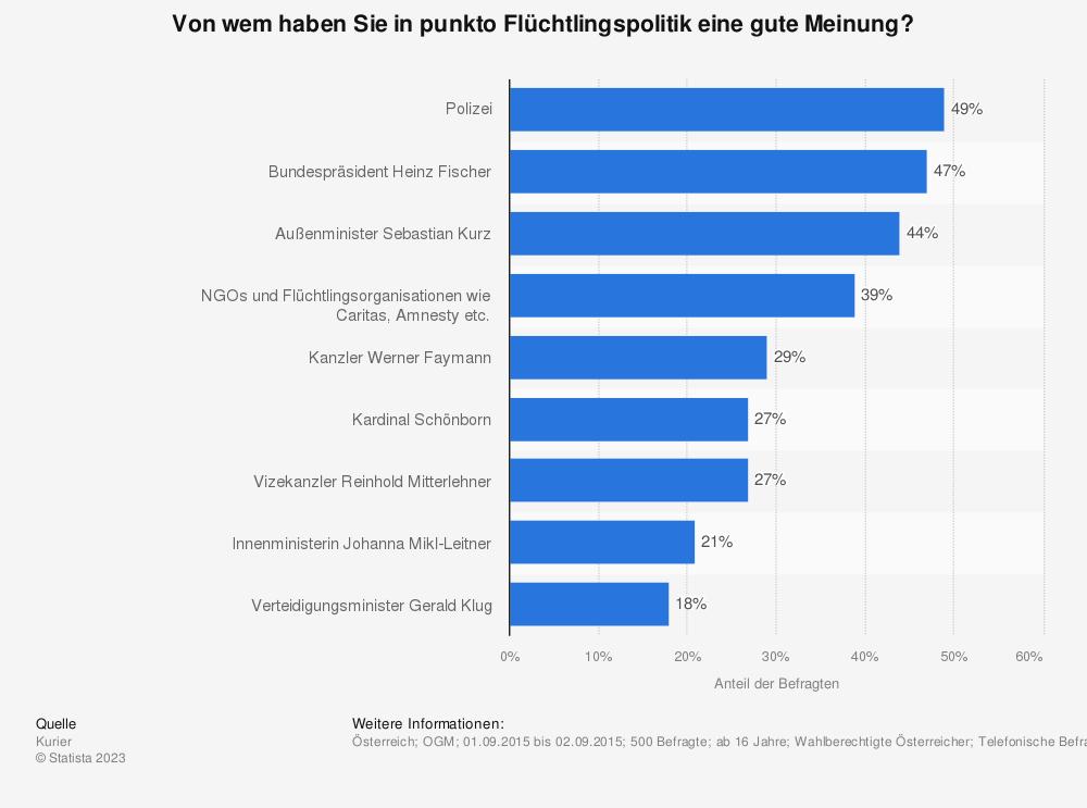 Statistik: Von wem haben Sie in punkto Flüchtlingspolitik eine gute Meinung? | Statista