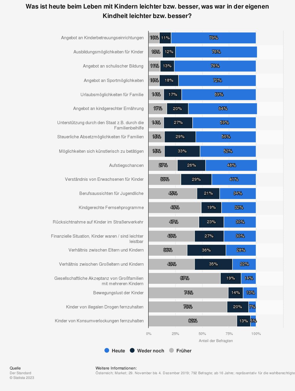 Statistik: Was ist heute beim Leben mit Kindern leichter bzw. besser, was war in der eigenen Kindheit leichter bzw. besser? | Statista