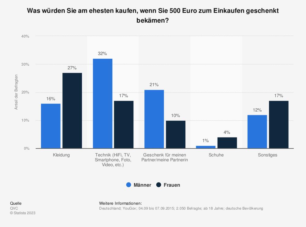 Statistik: Was würden Sie am ehesten kaufen, wenn Sie 500 Euro zum Einkaufen geschenkt bekämen? | Statista