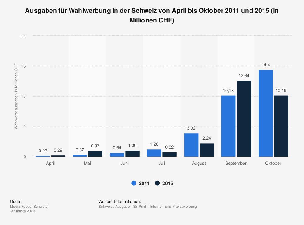 Statistik: Ausgaben für Wahlwerbung in der Schweiz von April bis Oktober 2011 und 2015 (in Millionen CHF)   Statista
