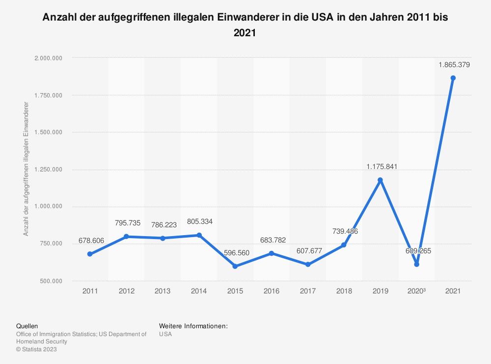 Statistik: Anzahl der aufgegriffenen illegalen Einwanderer in die USA in den Jahren 2006 bis 2016 | Statista