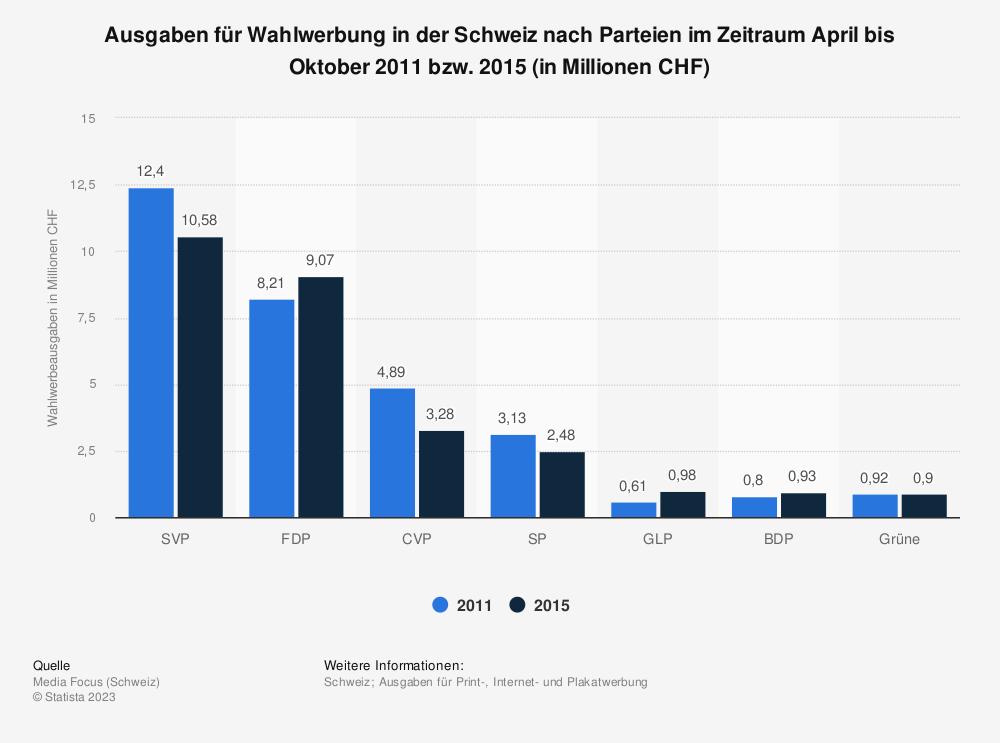 Statistik: Ausgaben für Wahlwerbung in der Schweiz nach Parteien im Zeitraum April bis Oktober 2011 bzw. 2015 (in Millionen CHF)   Statista