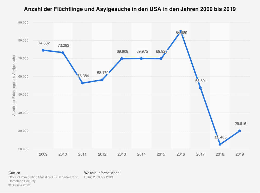 Statistik: Anzahl der Flüchtlinge und Asylgesuche in den USA in den Jahren 2009 bis 2019 | Statista