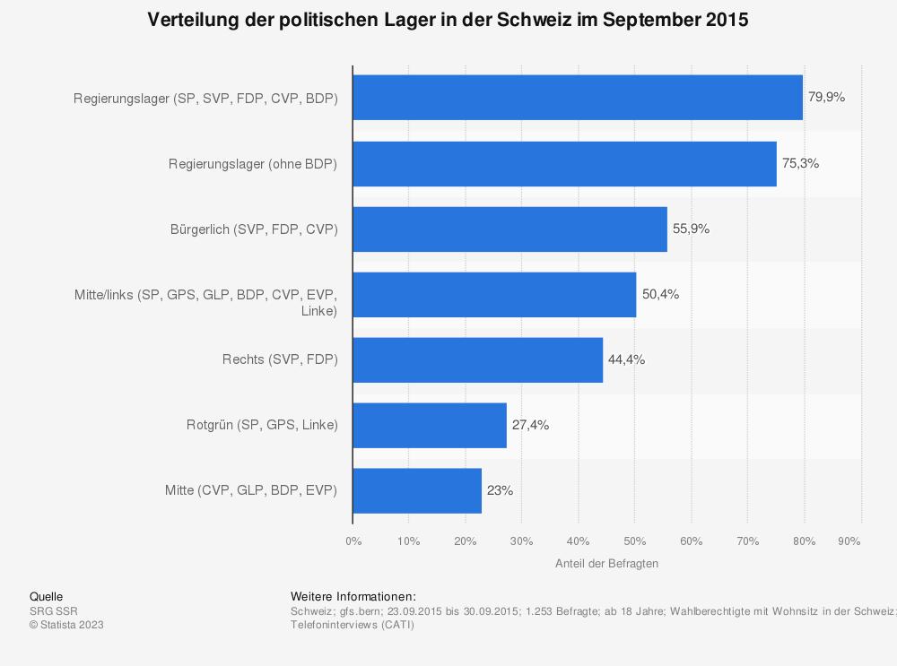 Statistik: Verteilung der politischen Lager in der Schweiz im September 2015 | Statista