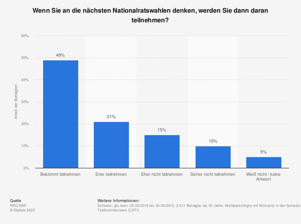 Statistik: Wenn Sie an die nächsten Nationalratswahlen denken, werden Sie dann daran teilnehmen? | Statista