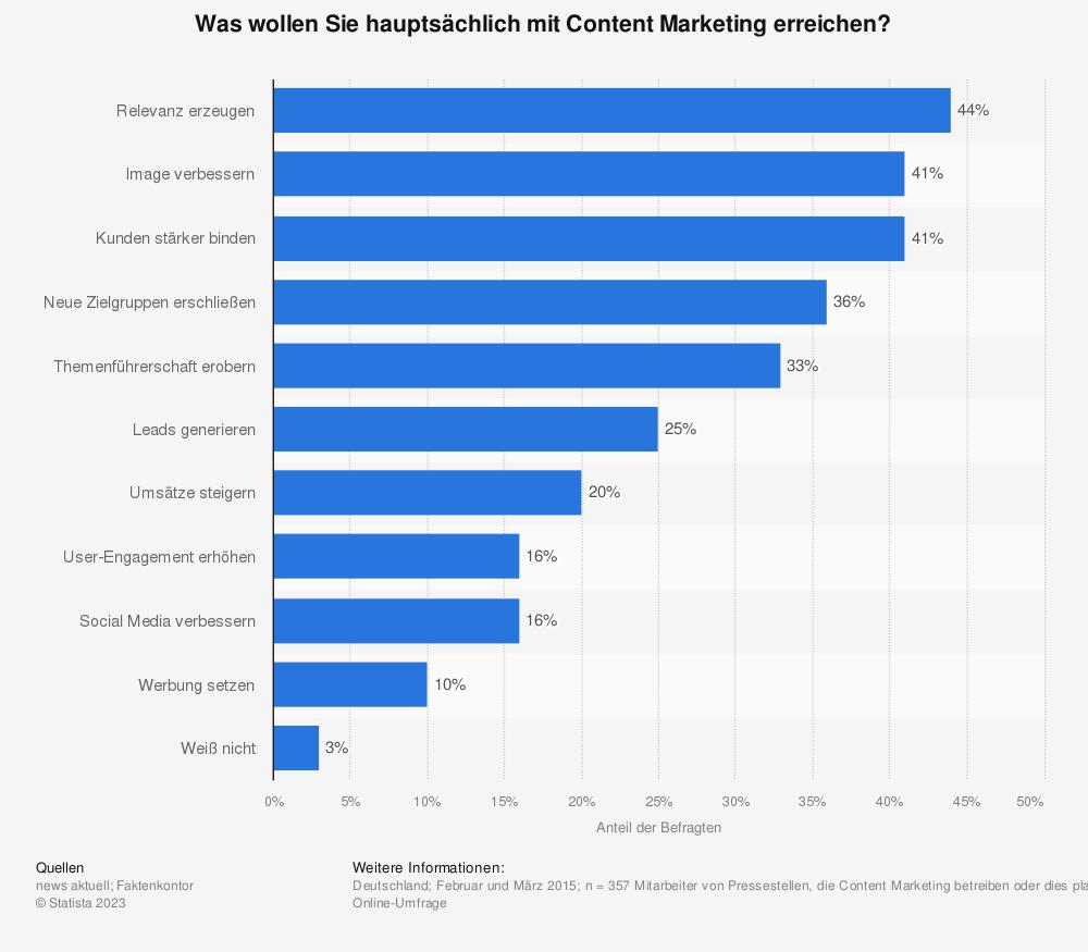 Statistik: Was wollen Sie hauptsächlich mit Content Marketing erreichen? | Statista