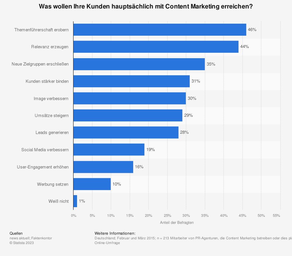 Statistik: Was wollen Ihre Kunden hauptsächlich mit Content Marketing erreichen? | Statista