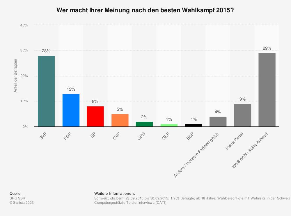 Statistik: Wer macht Ihrer Meinung nach den besten Wahlkampf 2015? | Statista
