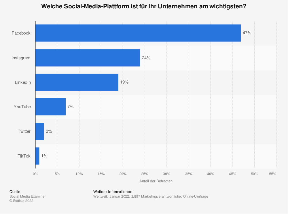 Statistics: Which social media platform is most important for your company? | Statista