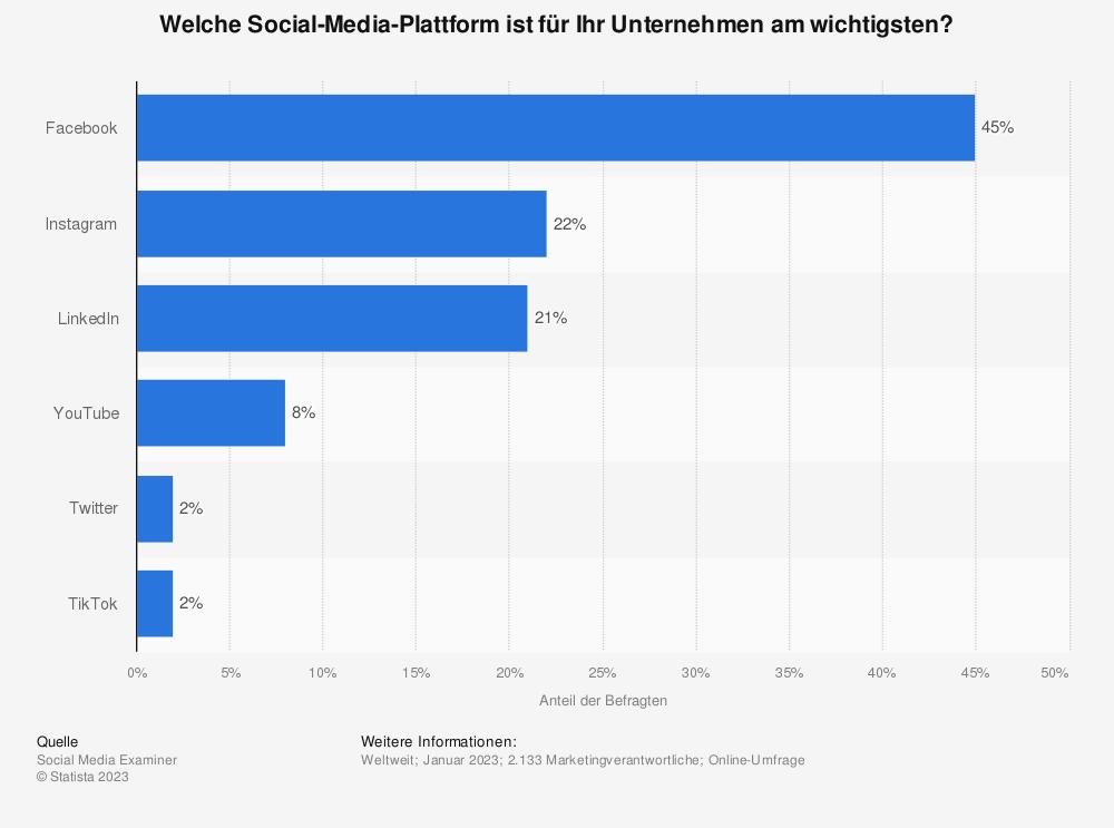 Statistik: Welche Social Media Plattform ist für Ihr Unternehmen am wichtigsten? | Statista