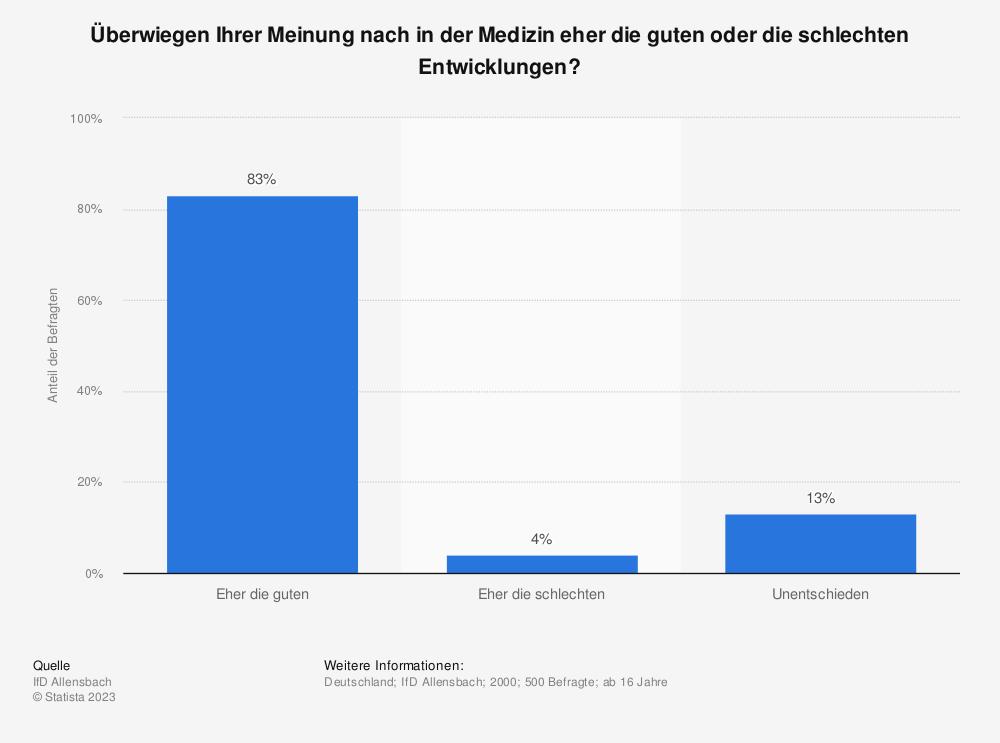 Statistik: Überwiegen Ihrer Meinung nach in der Medizin eher die guten oder die schlechten Entwicklungen? | Statista