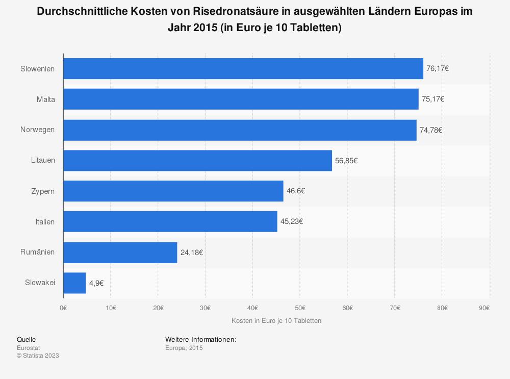 Statistik: Durchschnittliche Kosten von Risedronatsäure in ausgewählten Ländern Europas im Jahr 2015 (in Euro je 10 Tabletten) | Statista