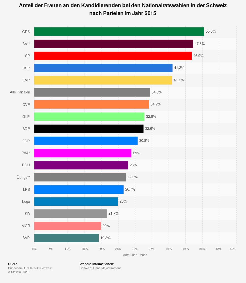 Statistik: Anteil der Frauen an den Kandidierenden bei den Nationalratswahlen in der Schweiz nach Parteien im Jahr 2015 | Statista