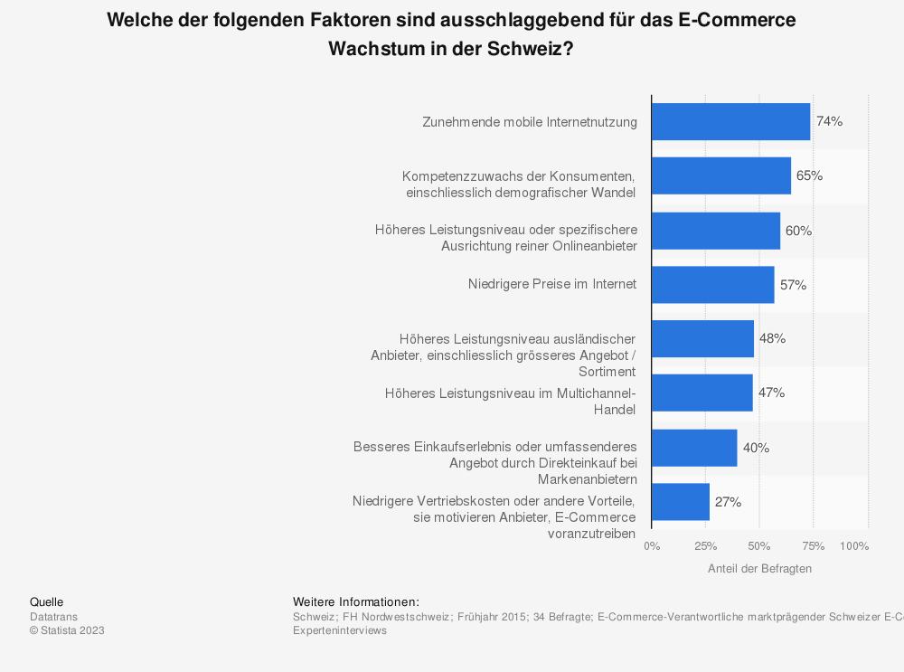 Statistik: Welche der folgenden Faktoren sind ausschlaggebend für das E-Commerce Wachstum in der Schweiz? | Statista