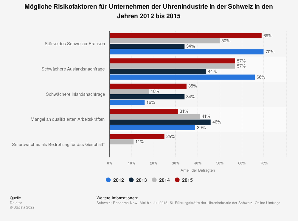 Statistik: Mögliche Risikofaktoren für Unternehmen der Uhrenindustrie in der Schweiz in den Jahren 2012 bis 2015 | Statista