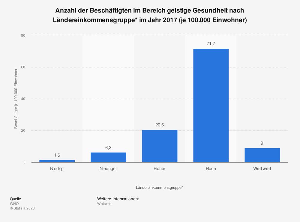 Statistik: Anzahl der Beschäftigten im Bereich geistige Gesundheit nach Ländereinkommensgruppe* im Jahr 2017 (je 100.000 Einwohner) | Statista