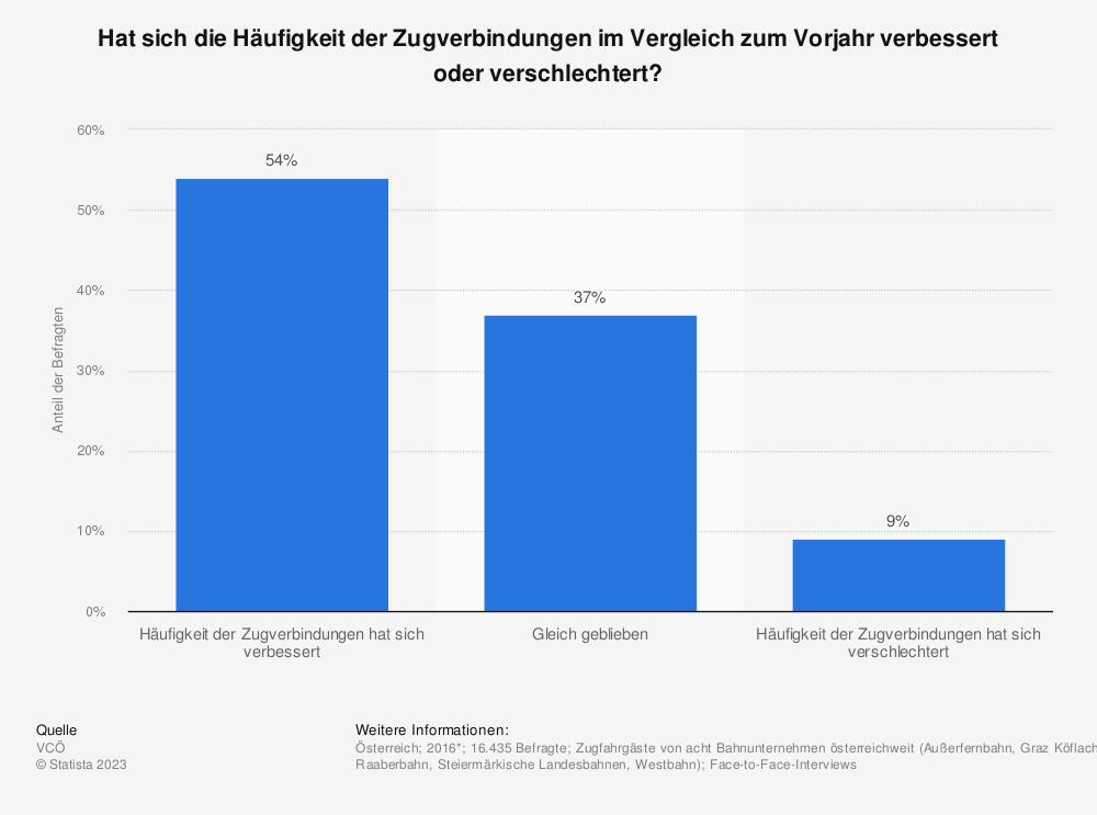 Statistik: Hat sich die Häufigkeit der Zugverbindungen im Vergleich zum Vorjahr verbessert oder verschlechtert? | Statista