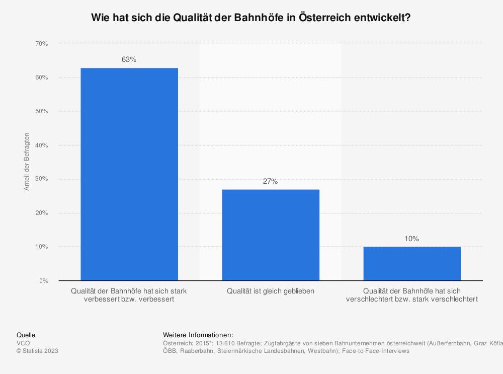 Statistik: Wie hat sich die Qualität der Bahnhöfe in Österreich entwickelt? | Statista