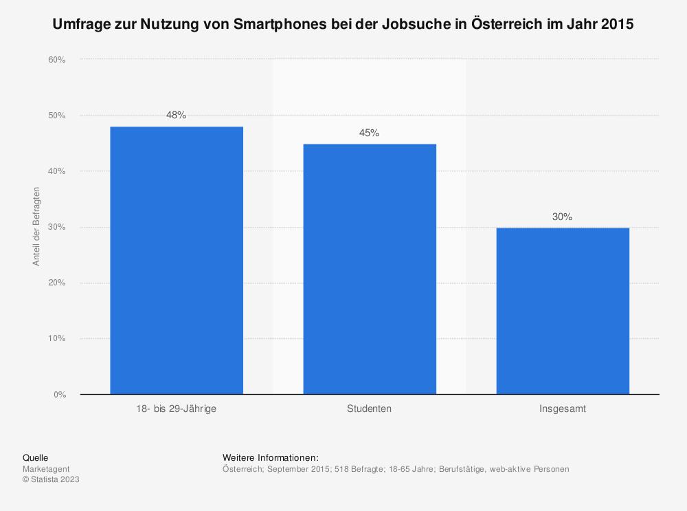 Statistik: Umfrage zur Nutzung von Smartphones bei der Jobsuche in Österreich im Jahr 2015 | Statista