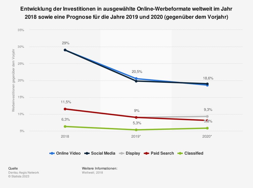 Statistik: Entwicklung der Investitionen in ausgewählte Online-Werbeformate weltweit im Jahr 2017 sowie eine Prognose für die Jahre 2018 und 2019 (gegenüber dem Vorjahr) | Statista