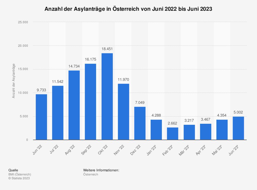 Statistik: Anzahl der Asylanträge in Österreich von März 2019 bis März 2020 | Statista