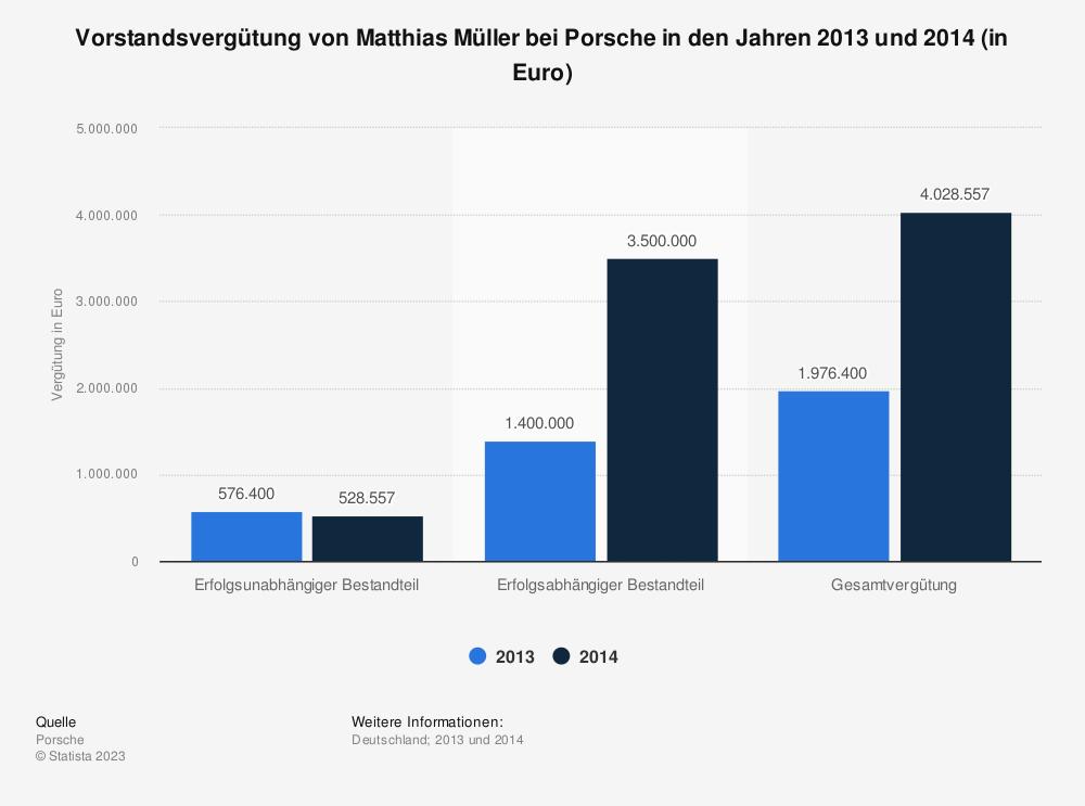 Statistik: Vorstandsvergütung von Matthias Müller bei Porsche in den Jahren 2013 und 2014 (in Euro) | Statista