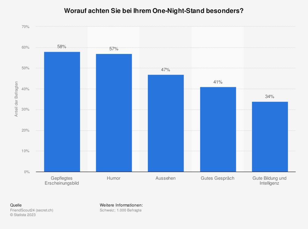 Statistik: Worauf achten Sie bei Ihrem One-Night-Stand besonders? | Statista