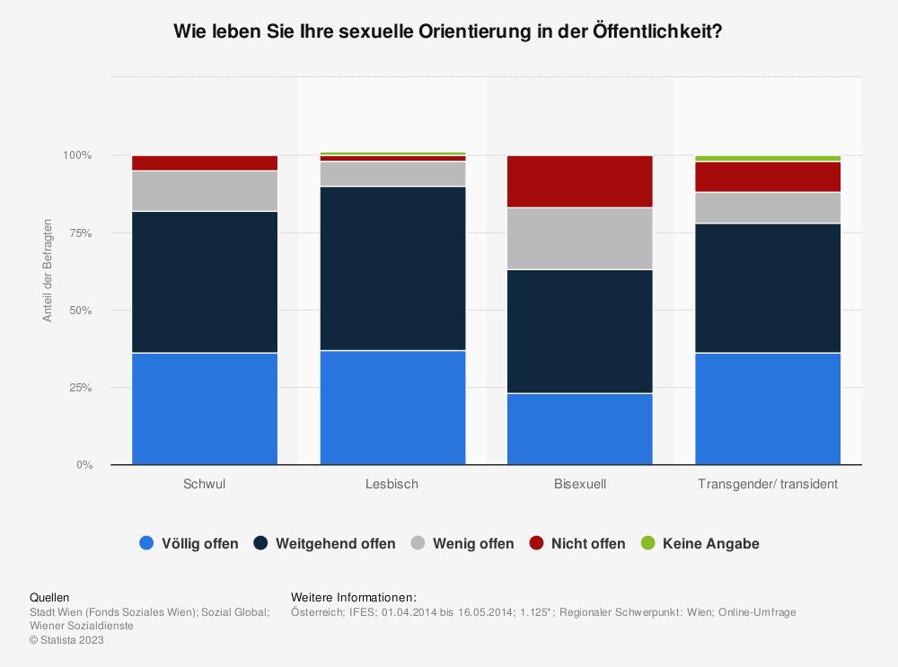Statistik: Wie leben Sie Ihre sexuelle Orientierung in der Öffentlichkeit? | Statista